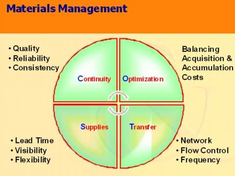 Material handling operations management